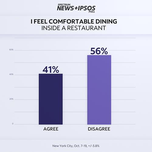 poll_nyc_q18c_comfortdininginrestaurantbasic500x500png